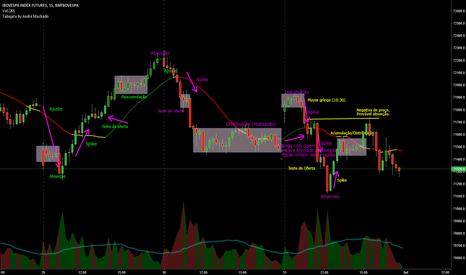 WIN1!: Interpretação do mercado (INDFUT) conforme o Trader SATO