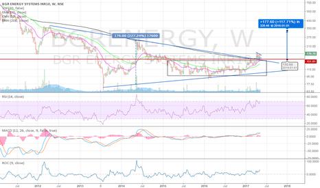 BGRENERGY: Major uptrend in BGR Energy