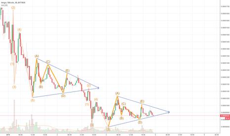 XVGBTC: XVG-BTX Deve continuar caindo com a subia do BTC-USD