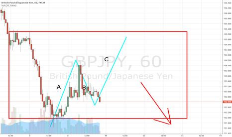 GBPJPY: Flat Type Correction.