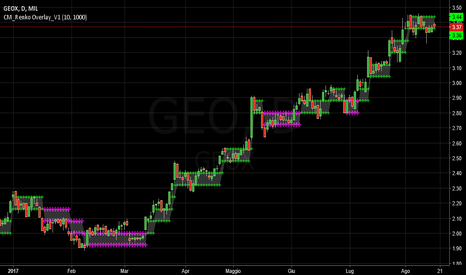 GEO: Geox :  Preallarme  short.