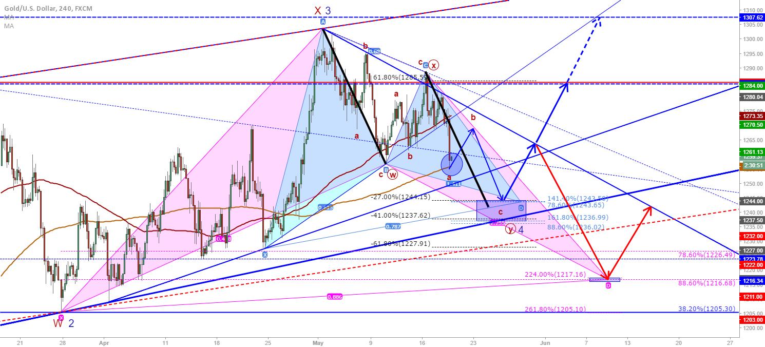 XAU/USD: Gold long opportunities based on harmonics