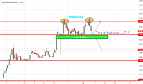 CAPLIPOINT: Double Top - Support Line - Gap Up area