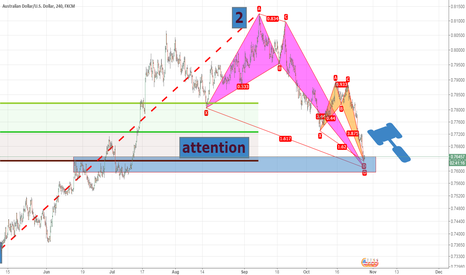 AUDUSD: Two crab pattern and one PRZ: Pay attention to AUD/USD