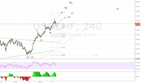 USDCHF: USDCHF - Counting subdivisions in large wave 3