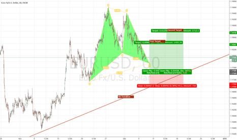 EURUSD: EUR/USD Bullish Harmonic Pattern
