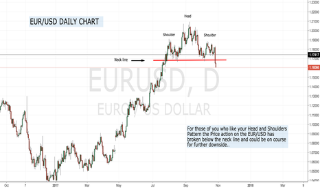 EURUSD: Head and Shoulders playing out !