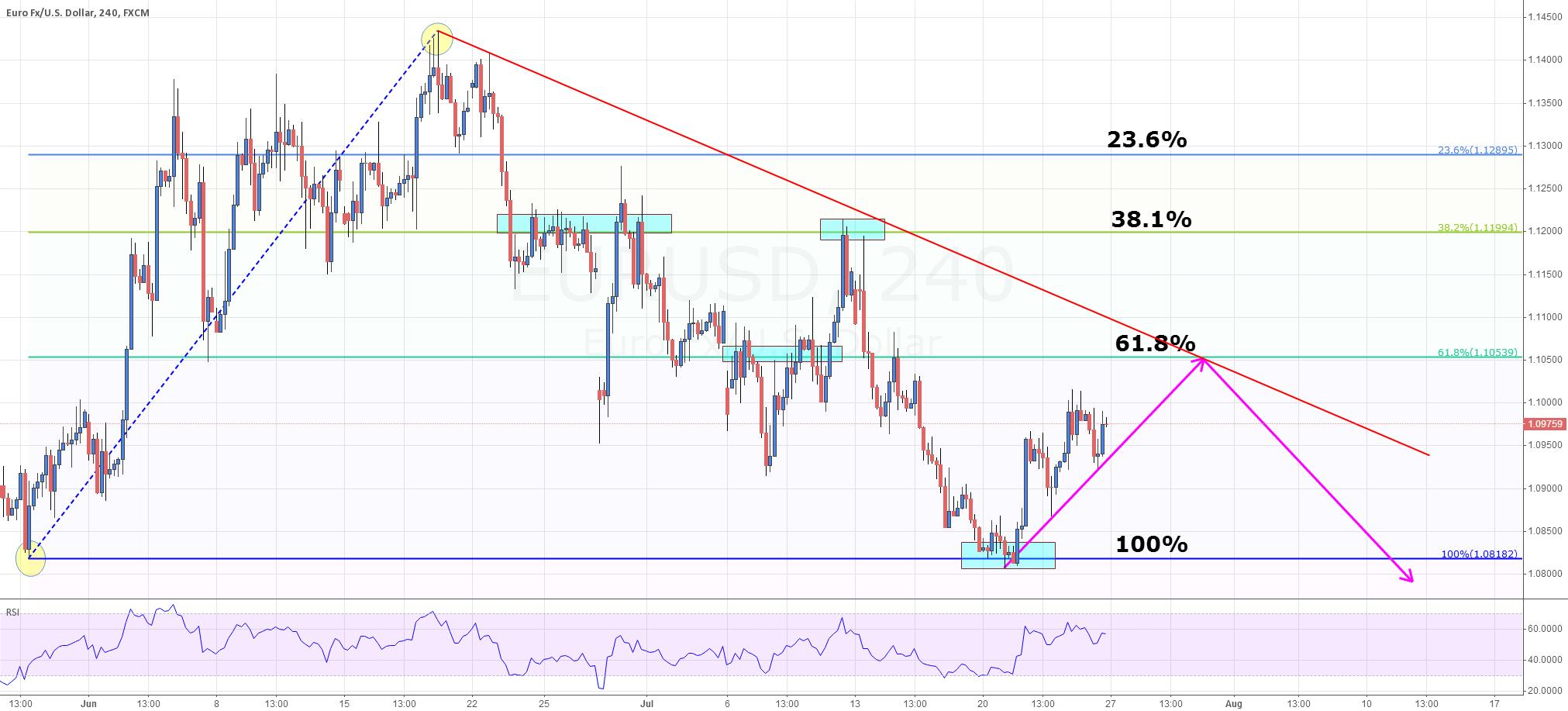 EUR/USD is gonna test 61.8% Retracement next week.