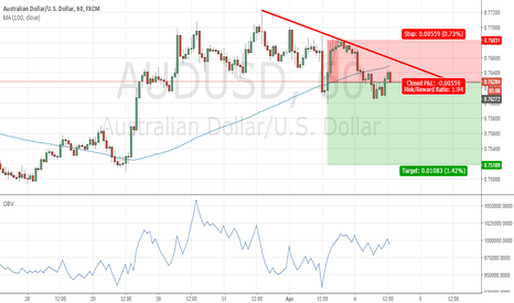 AUDUSD: Price trade below 100SMA