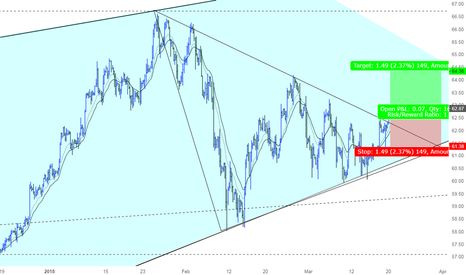 USOIL: A great opportunity to go Long USOIL
