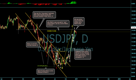 USDJPY: Expanded Flat, another way of looking at UJ hehehe
