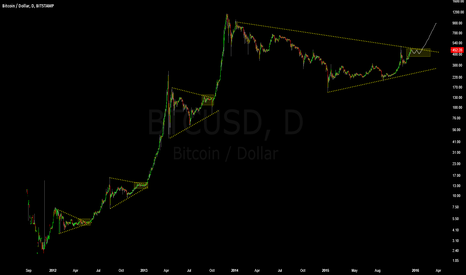 BTCUSD: Bullflag Fractals On Log Scale