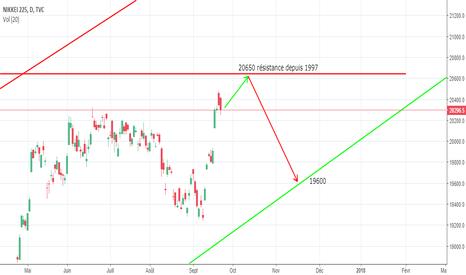 NI225: Nikkei 225 grosse résistance en approche