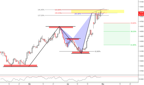 EURCAD: (18h) ABCD Overbought // Divergence & Bearish Ascending Wedge