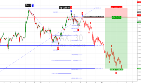 DAX: Dax  AB-CD wave and 61.8 correction
