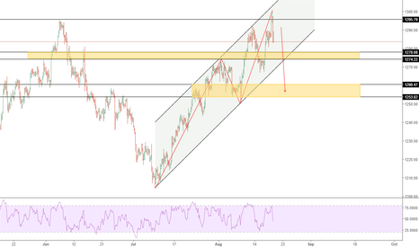 XAUUSD: GOLD ... Reversed from its Crucial Resistance 1296 ...