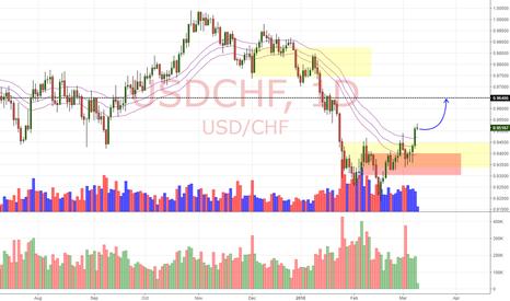 USDCHF: USD/CHF Daily Update (9/3/18)