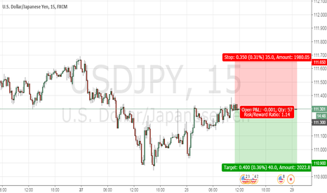USDJPY: Short USDJP Y at 111.300 with stops at 111.650 and target 110.90