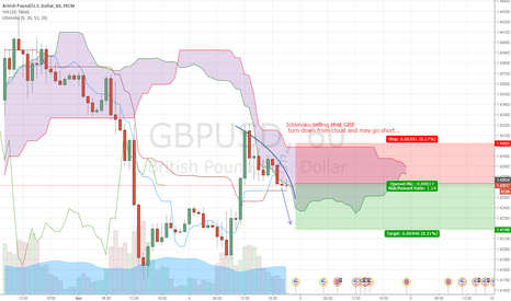 GBPUSD: GBP leaves the cloud