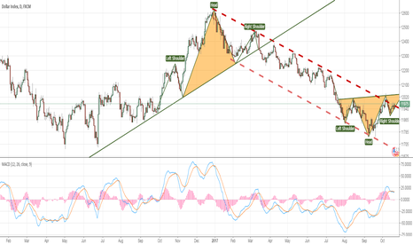 USDOLLAR: Wait for the head and shoulder! USD may rise in the longterm