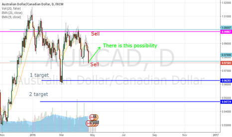 AUDCAD: AUDCAD sell by losing channel low boundary.