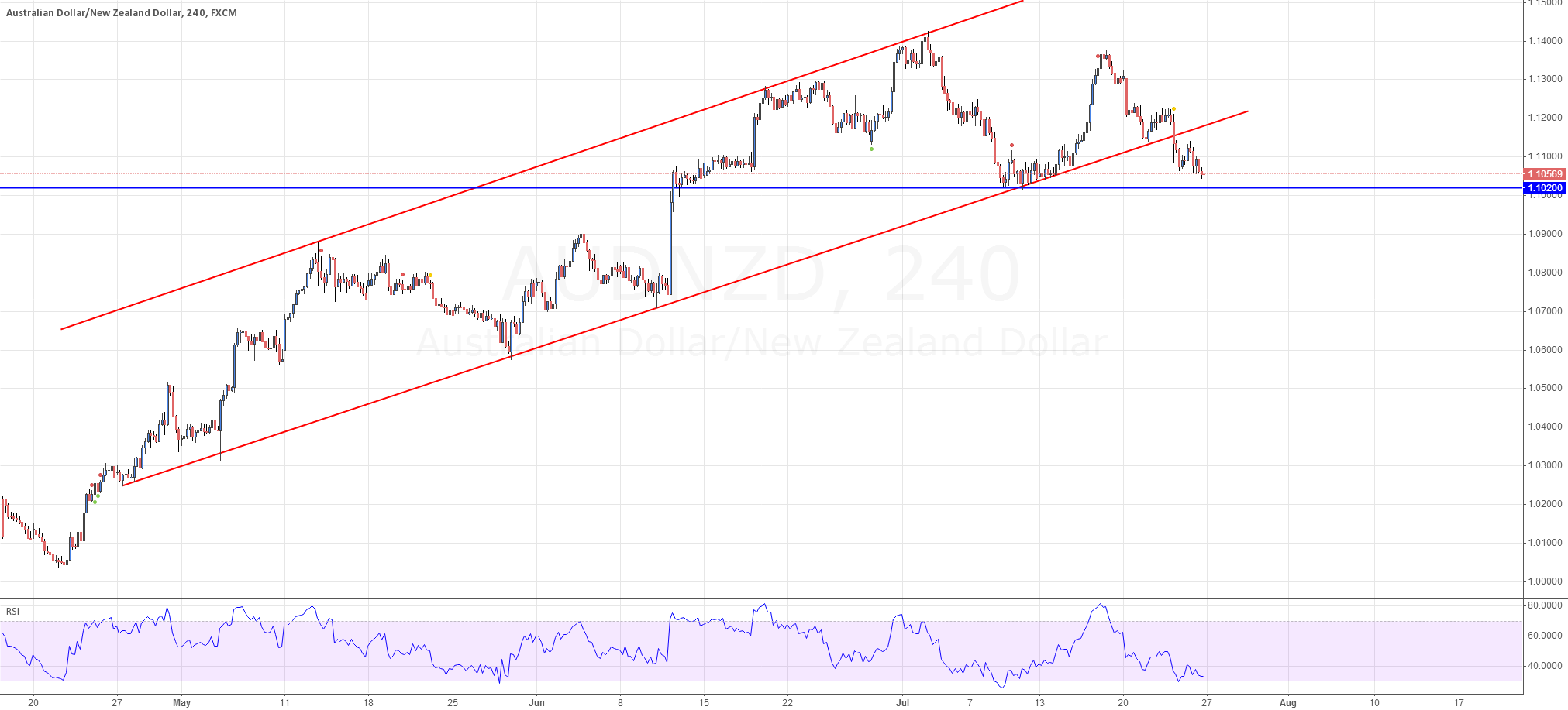 AUD/NZD is mor likely in a begining of Falling Trend