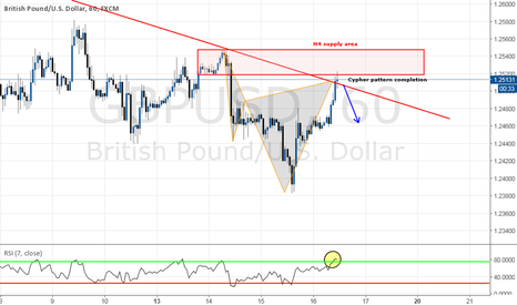 GBPUSD: Cypher pattern with trendline/supply zone/RSI confluence