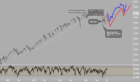 SPX500: WEEKLY ANALYSIS (26-30 / OCT 2015) - S&P 500