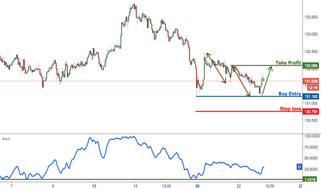 EURJPY:  EURJPY look to buy on major support