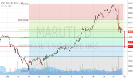 MARUTI: Maruti Suzuki to continue down trend.