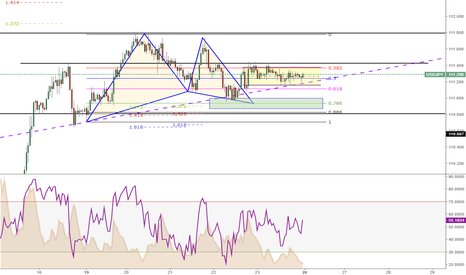 USDJPY: Lets see when it comes out of Rectangle formation