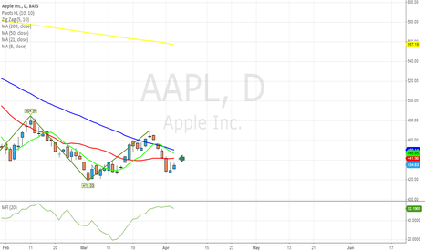 AAPL: $AAPL may attempt to go 441 ...