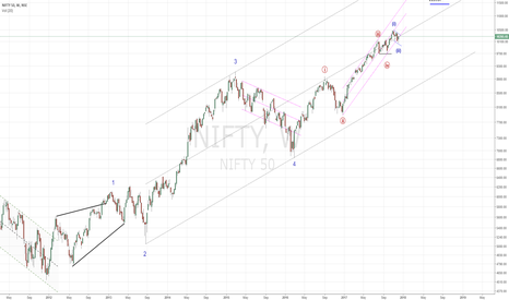 NIFTY: NIFTY50, weekly...The bulls are back in town!!!