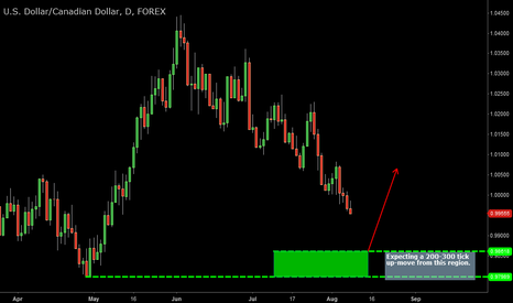 USDCAD: USDCAD support expected slightly lower