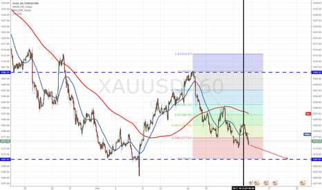 XAUUSD: Gold short opportunity only this week?
