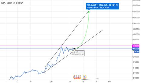 IOTUSD: IOTA - перспективная криптовалюта