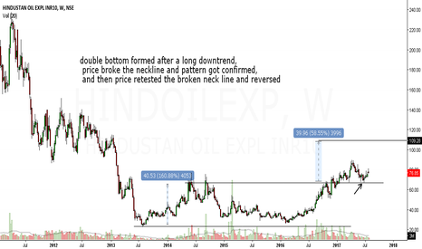 HINDOILEXP: hindoil explorer looks bullish in medium term