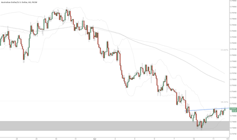 AUDUSD: AUDUSD Inverted H&S on 1h chart