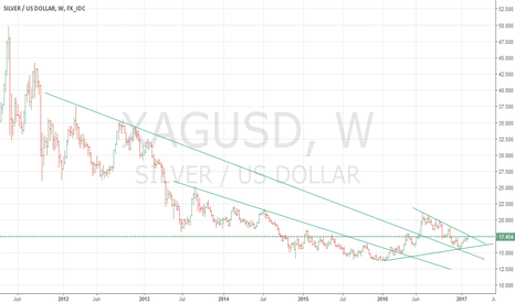 XAGUSD: SILVER - Waiting for long position
