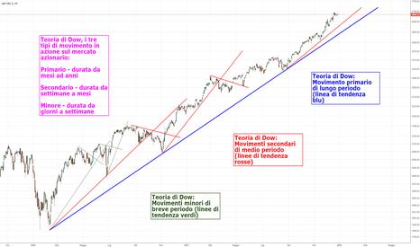SPX: 2. Didattica: teoria di Dow e movimenti di mercato