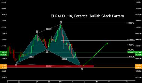 EURAUD: EURAUD- H4, Potential Bullish Shark Pattern