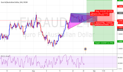 EURAUD: PO Stop Buy And Sell In Triangle Pattern + Rectangle Pattern