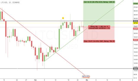 LTCUSD: Testphase für Dreiecke bei Cryptos (Litecoin repräsentativ)