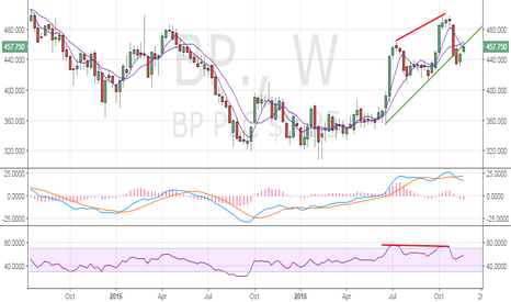 BP.: BP could revisit last week's low