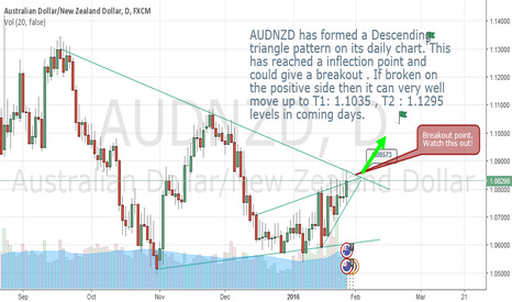 AUDNZD: AUDNZD has reached at intersting zone