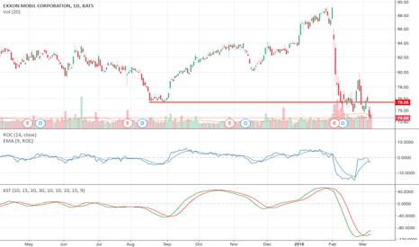 XOM: Exxon XOM Breaks below $76 Major Support Level