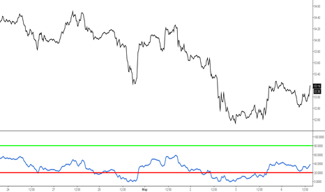 USOIL: США West Texas Intermediate
