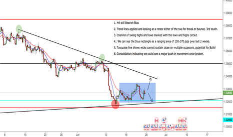 USDCAD: USDCAD H4 View - Trend line retest