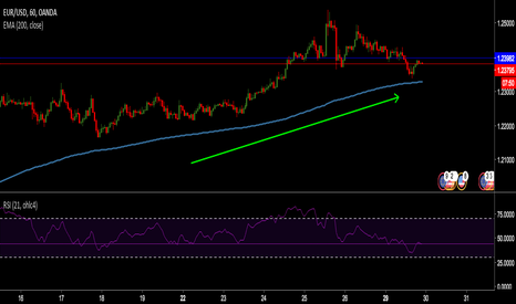EURUSD: That bounce on the MA