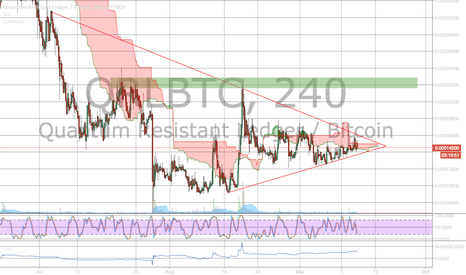 QRLBTC: its getting closer - triangle tightening